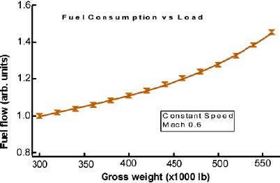 Fuel consumption as a function of weight for large jet at a costant speed